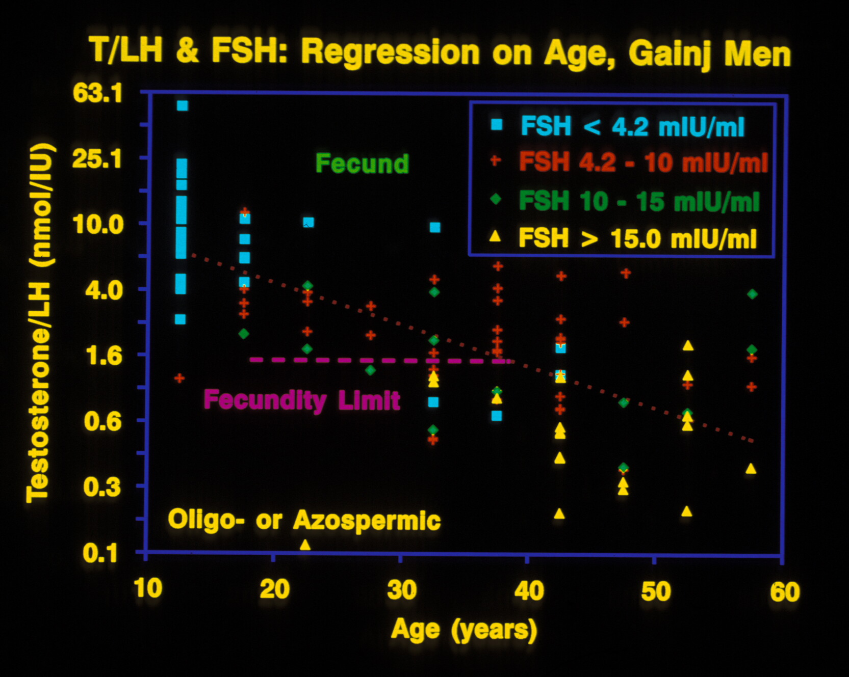 Ratio of testosterone to LH versus FSH in Gainj (a non-Westernized population in New Guinea) men.