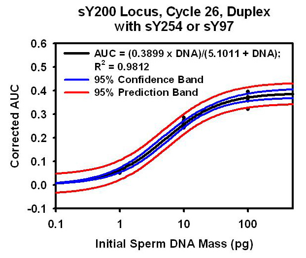 Results from a qPCR experiment.